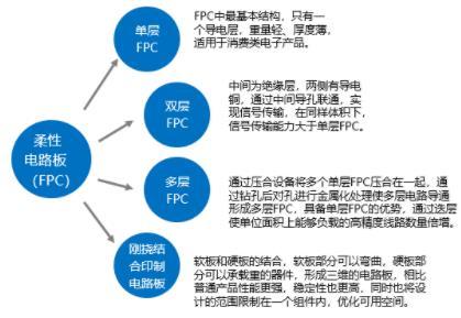2020-2026年柔性电路板行业市场调查报告