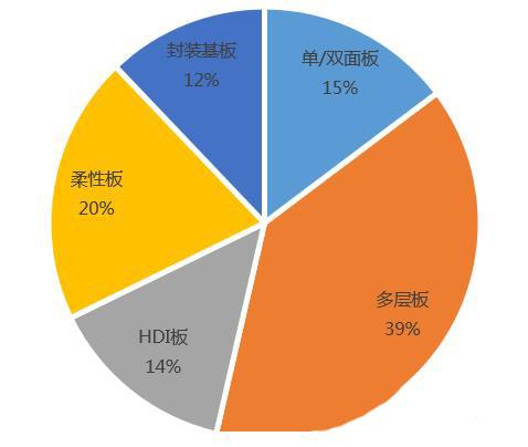 2020-2026年印制电路板行业市场分析报告