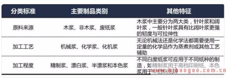 2019-2025年中国纸浆行业发展现状及市场前景分析预测研究报告