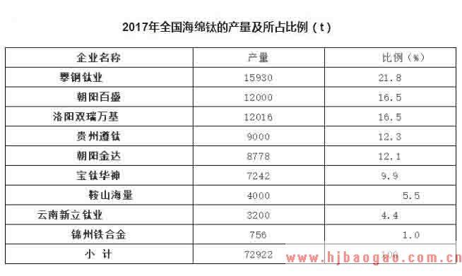 2019-2025年中国海绵钛行业发展现状及市场前景分析预测研究报告