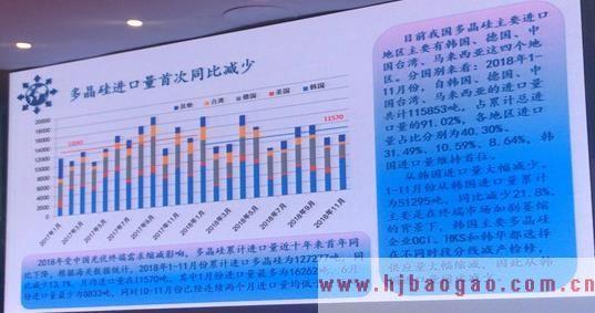 2019-2025年中国多晶硅行业发展现状及市场前景分析预测研究报告