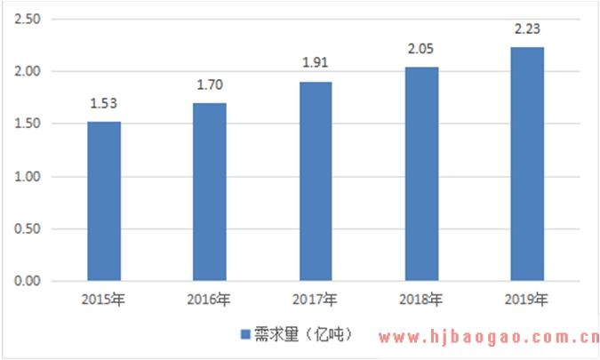 2020-2026年中国石灰市场专项调研及前景评估报告
