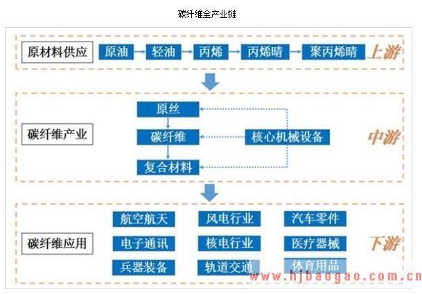 2019-2023年中国碳纤维行业市场调研及市场发展分析报告