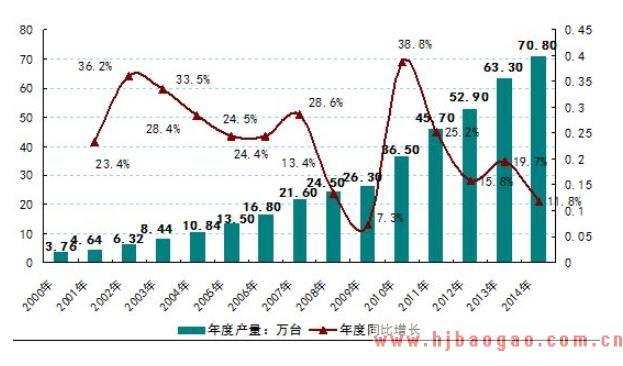 2019-2023年中国电梯行业市场调研及市场发展分析报告