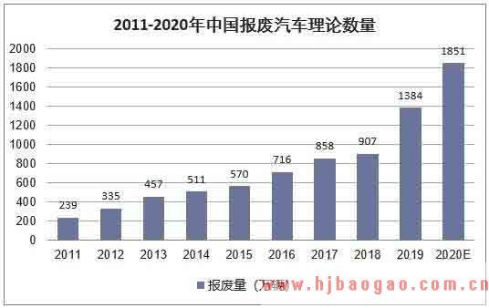 2019-2023年中国废汽车行业市场调研及市场发展分析报告