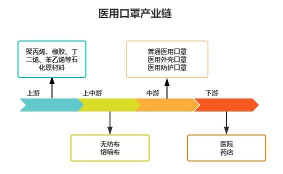 2020-2026年中国医用外科口罩行业市场需求消费剖析与投资前景分析报告