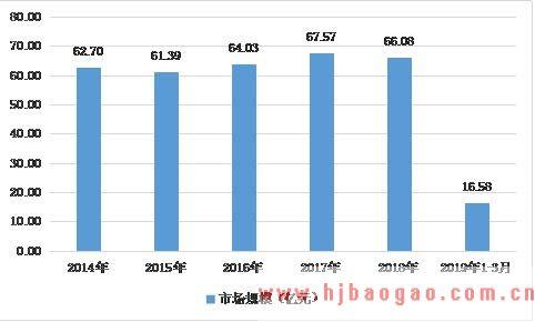 2019-2025年中国聚丙烯(PP)中空板行业市场研究及产业发展趋势前景预测分析报告