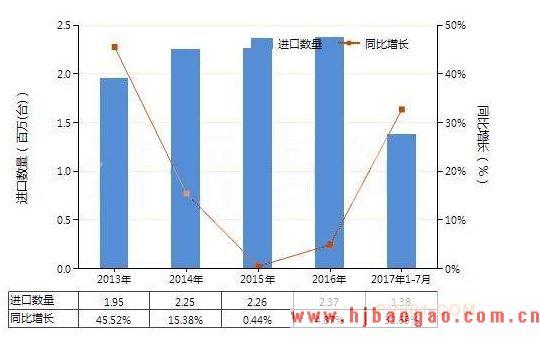 2019-2023年中国真空泵行业市场调研及市场发展分析报告