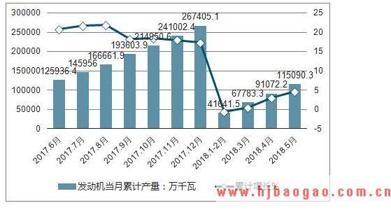 2019-2023年中国微型发动机行业市场调研及市场发