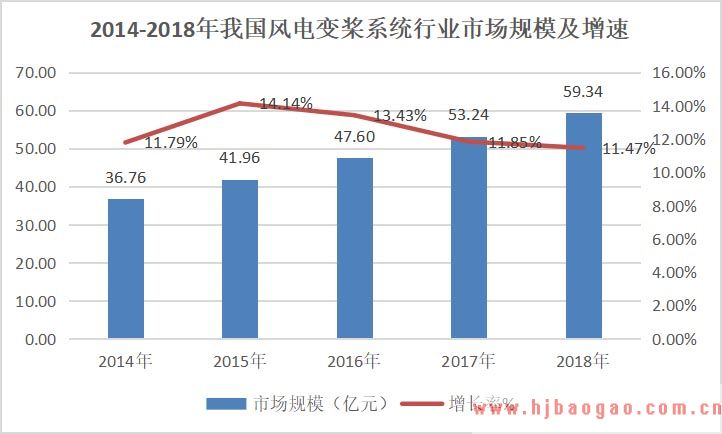 2019-2025年中国风电变桨系统行业市场调研及产业发展趋势前景预测分析报告