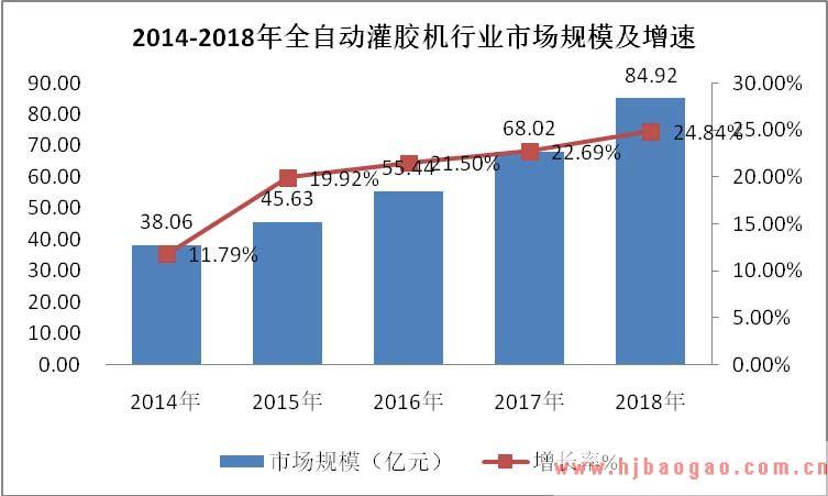 2019-2025年中国全自动灌胶机行业市场深度研究及产业供需格局前景预测分析报告