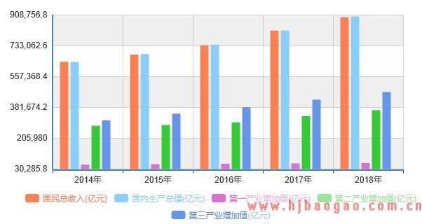 2014-2018年度国民生产总值