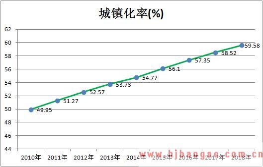 2010-2018年中国城镇化率走势